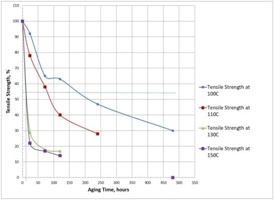 SERVICE LIFE PREDICTION OF POLYMER RUBBER COMPONENTS USING